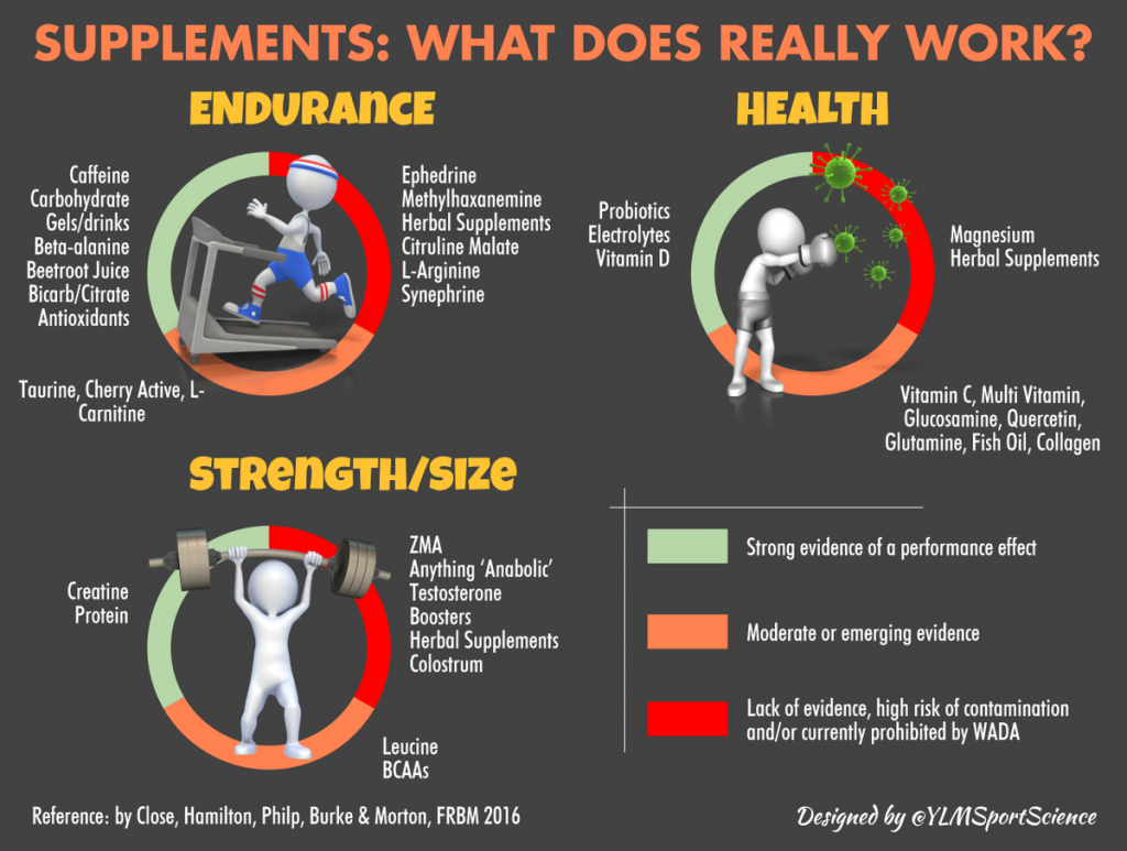 Grafični prikaz prehranskih dodatkov in njihova učinkovitost