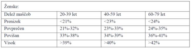 Tabela 3. Povprečni delež maščob za ženske (ACSM Guidelines, 2002)